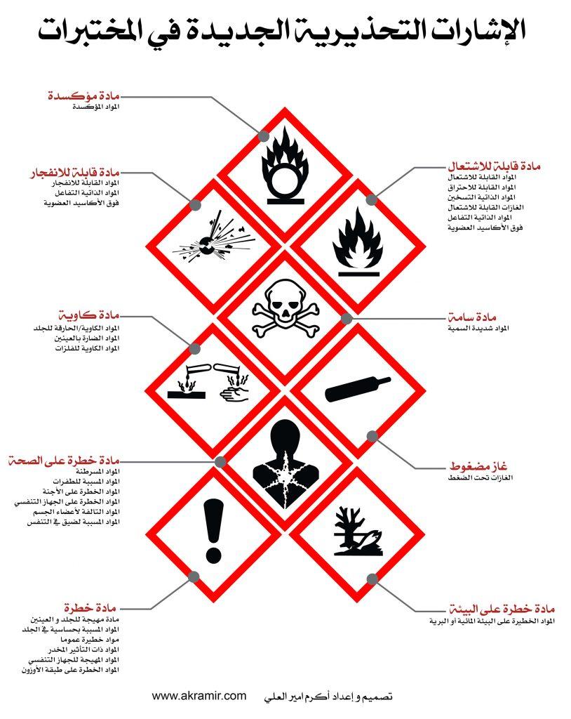 الإشارات التحذيريةhazard warnings