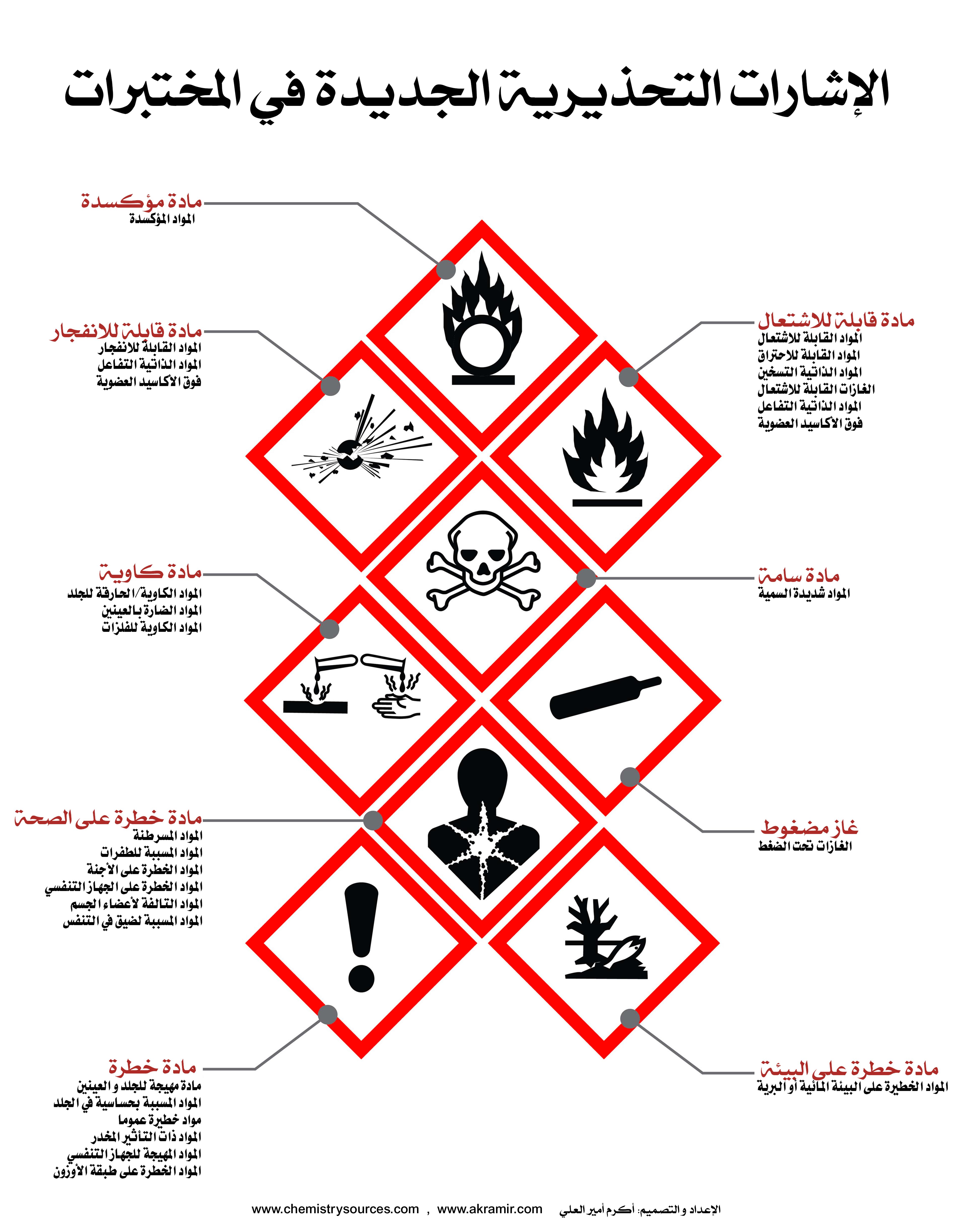 لوحات (بوسترات) كيميائية (5) - الإشارات التحذيرية الجديدة في المختبرات