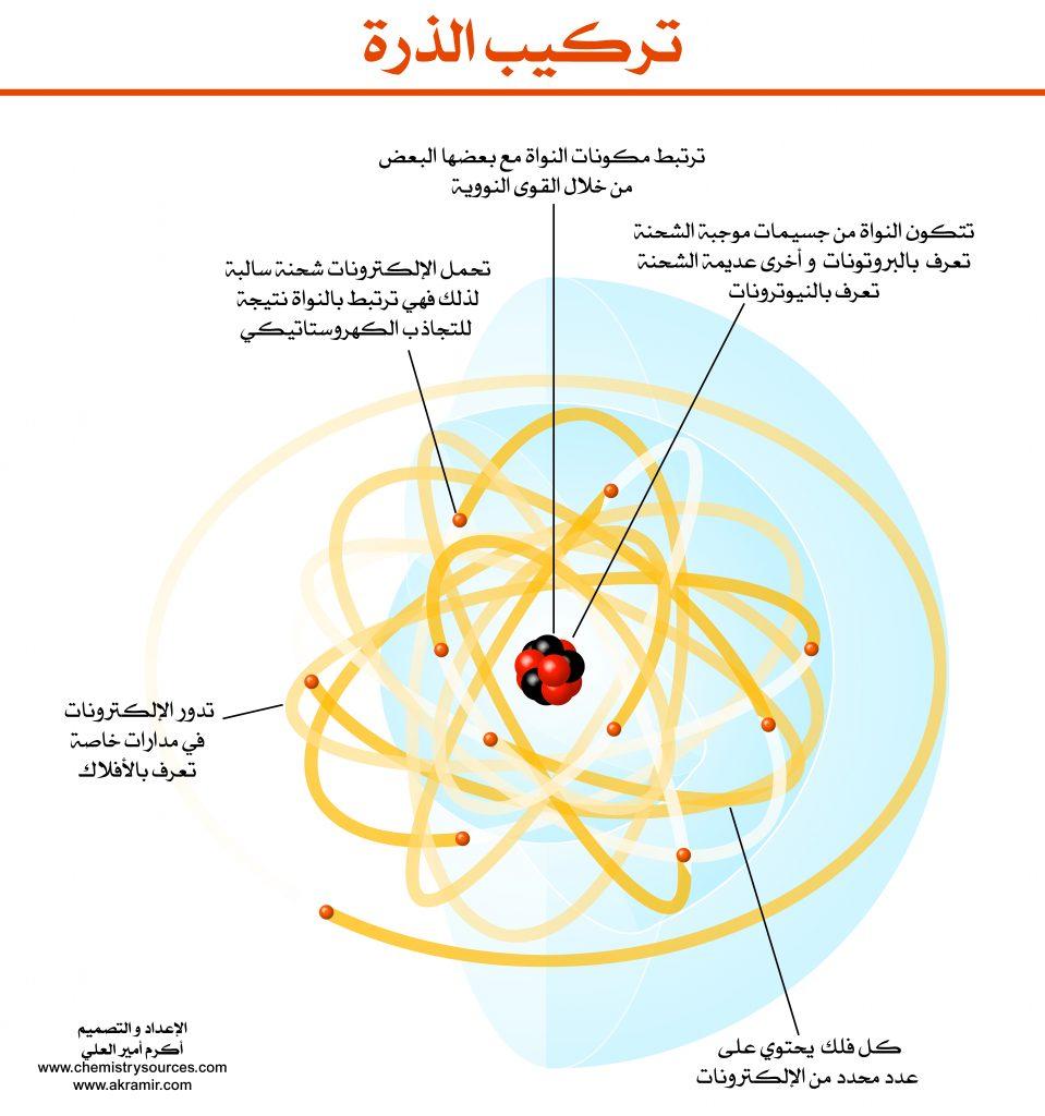 الذرة Atom