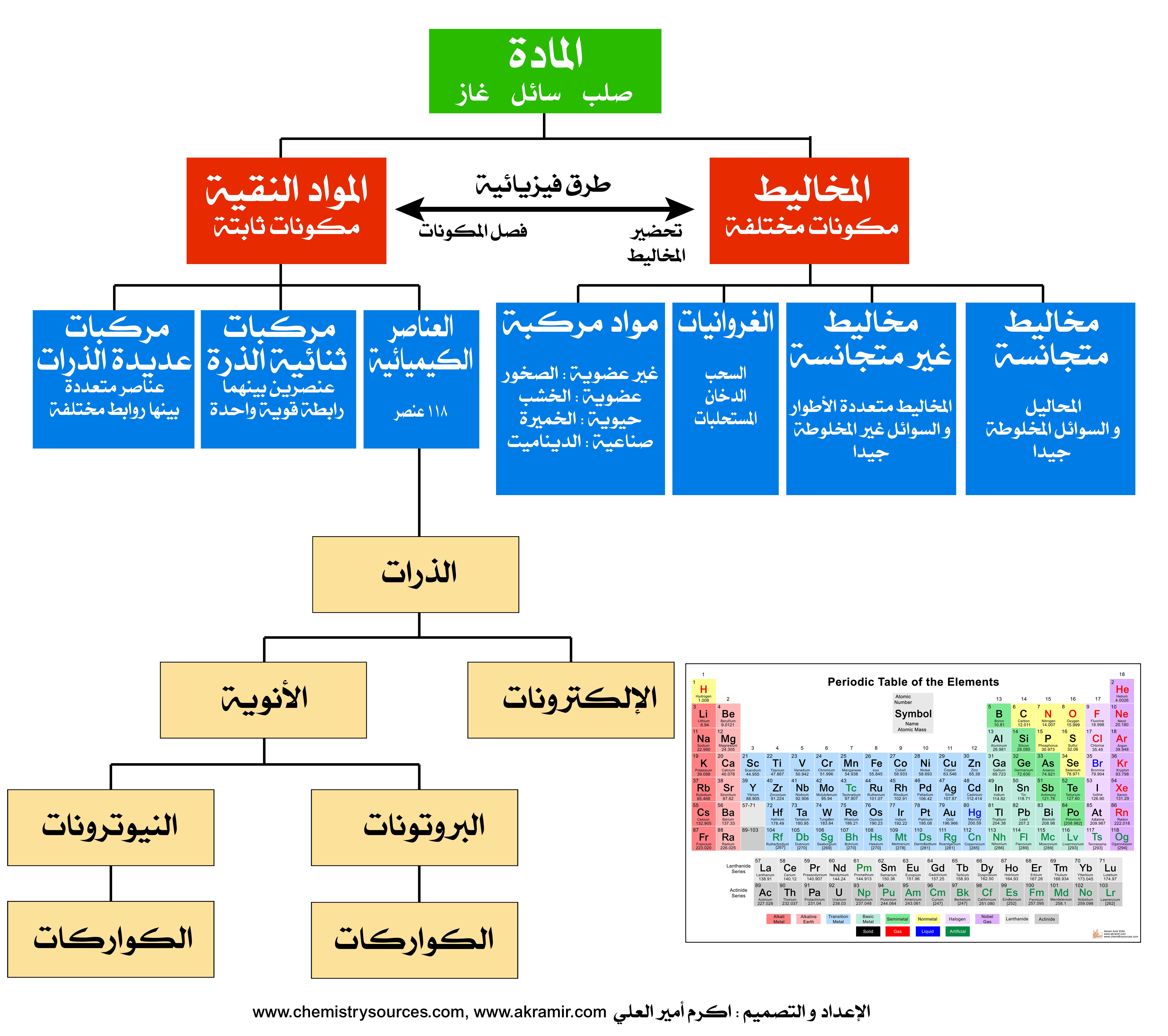 لوحات (بوسترات) كيميائية (15) - تصنيف المادة