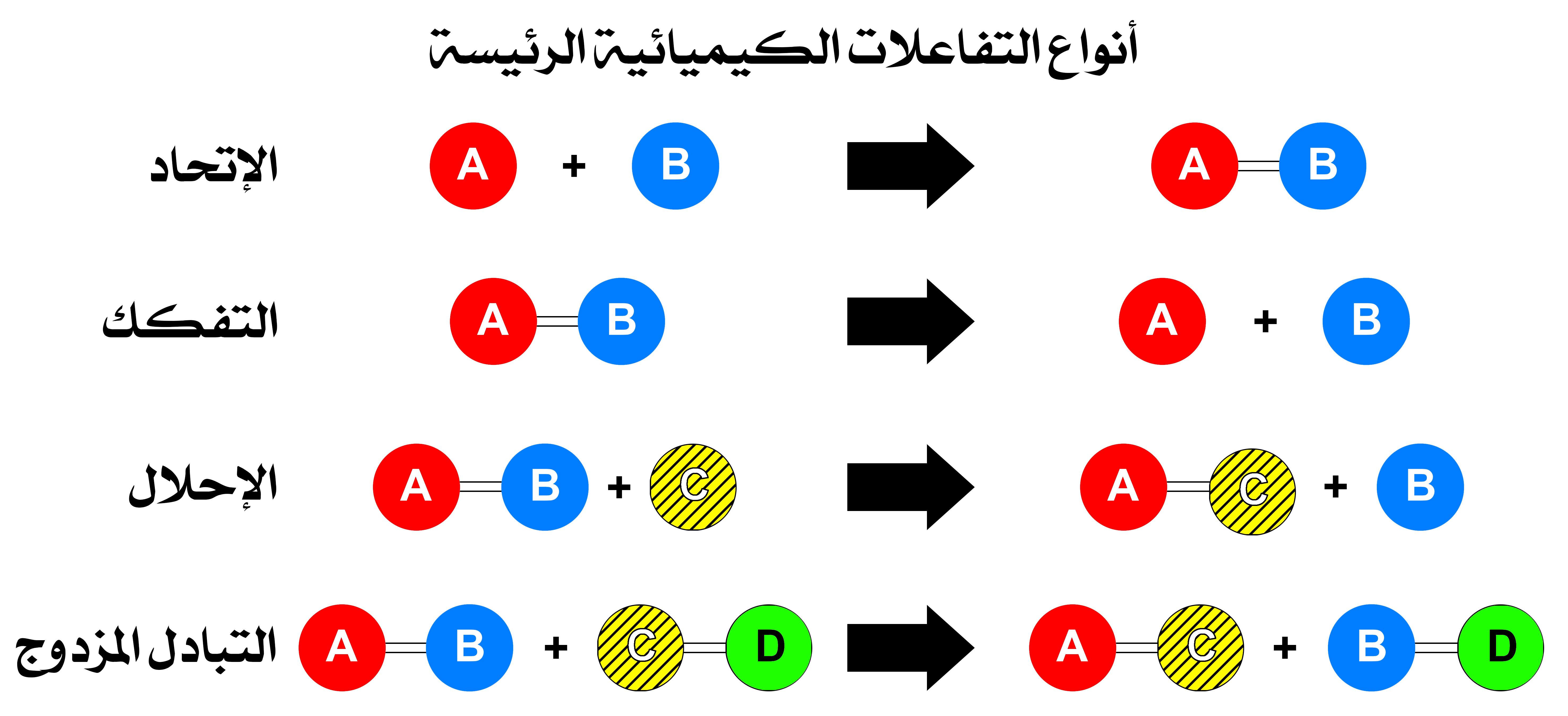التفاعل الكيميائي