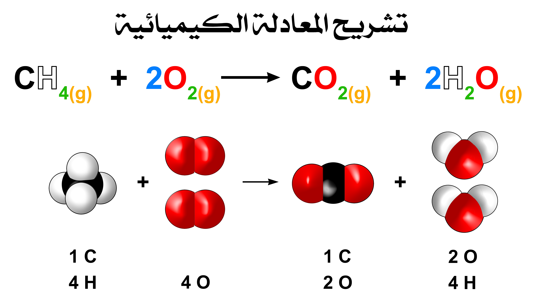 المعادلة الكيميائية Chemical Equation مصادر الكيمياء