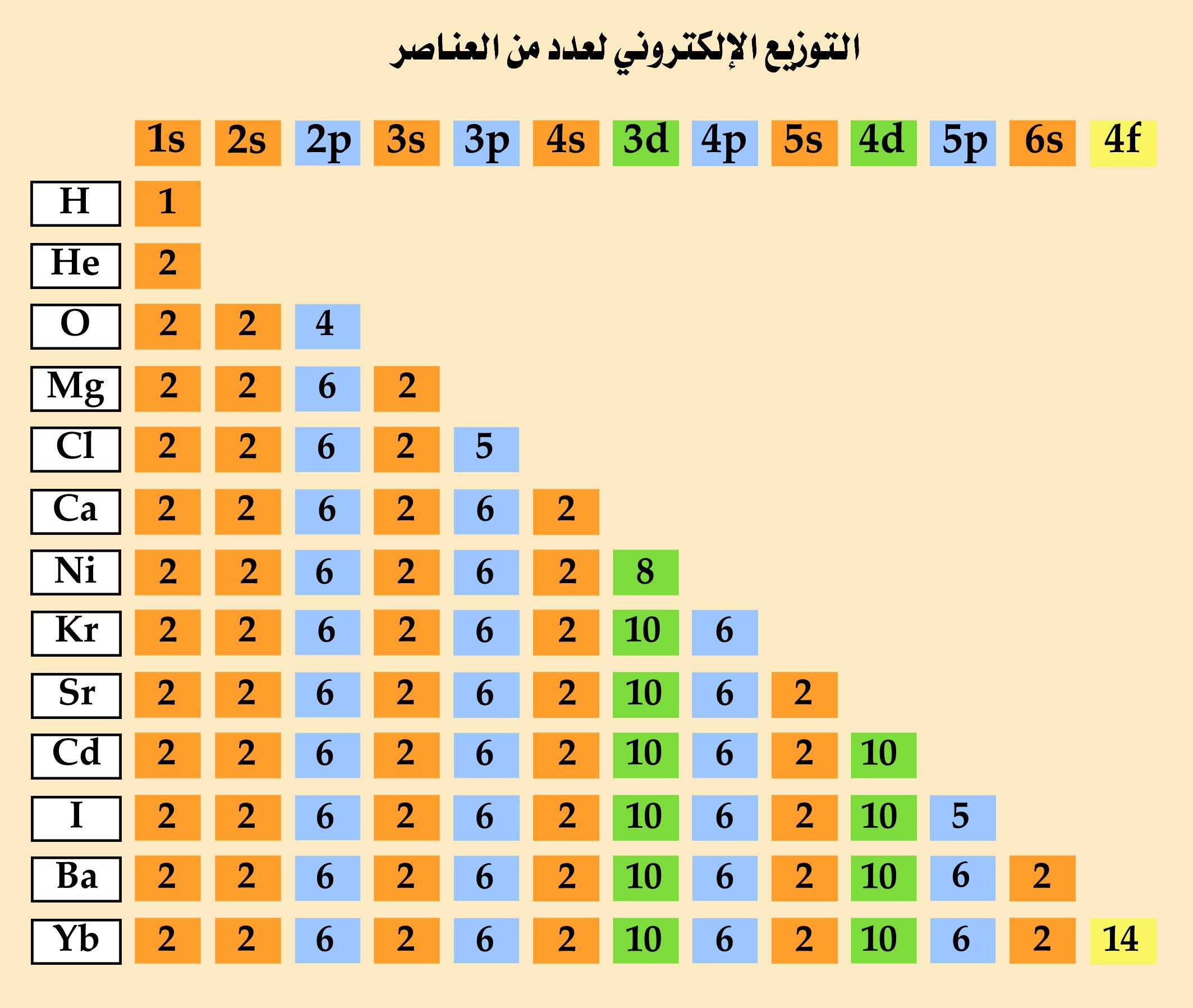 التوزيع الإلكتروني للعناصر electronic configuration of elements