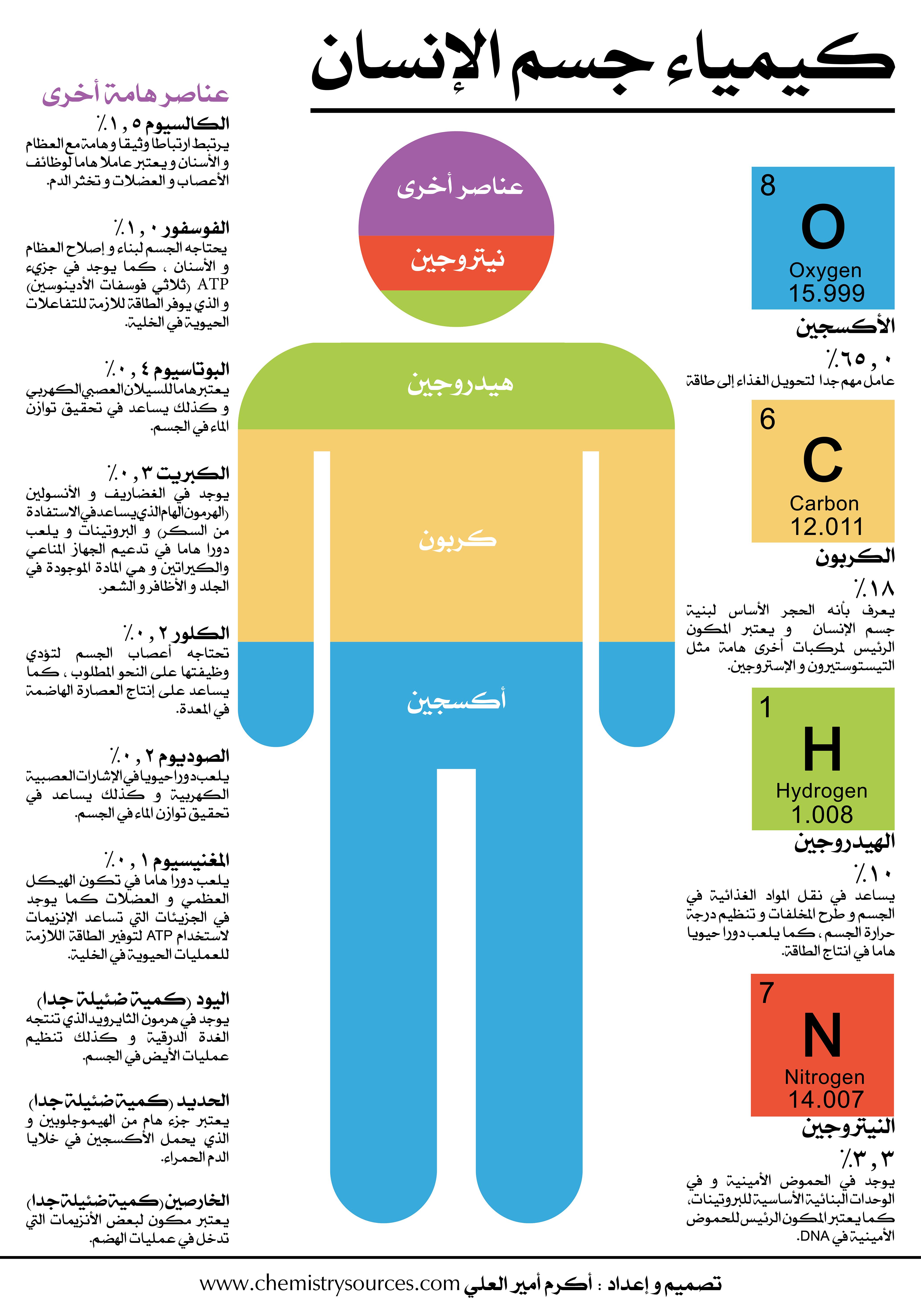 كيمياء جسم الانسان مصادر الكيمياء