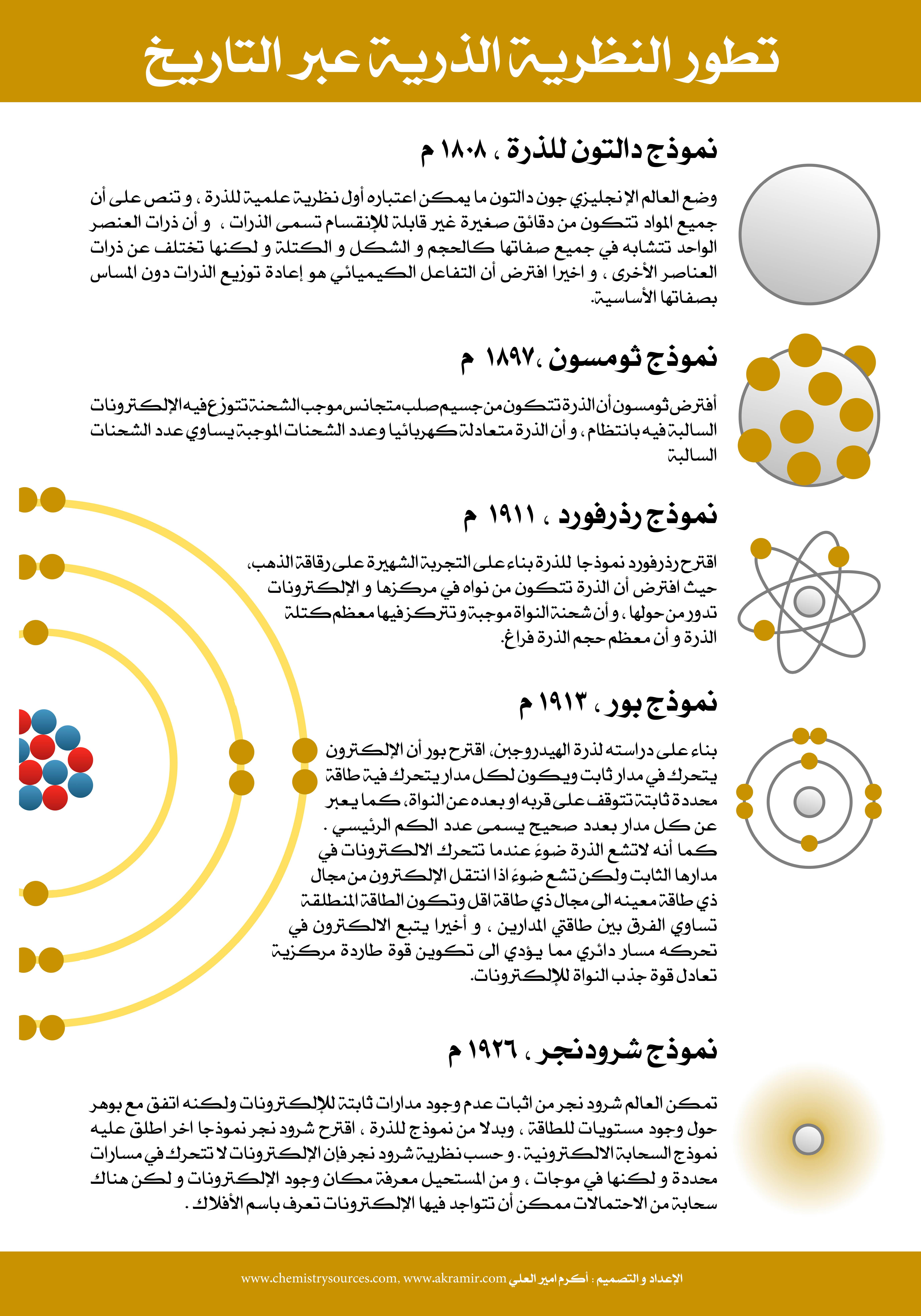 Akramir Chemistry Poster 14 مصادر الكيمياء