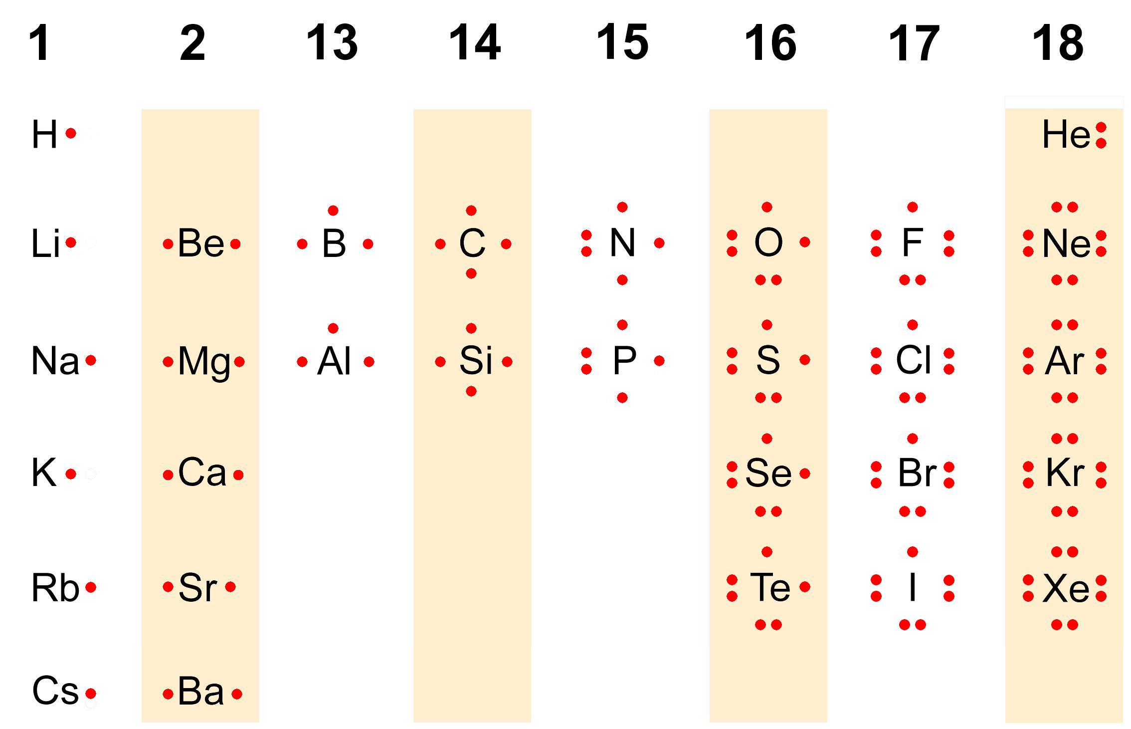 نظرية لويس للترابط الكيميائي