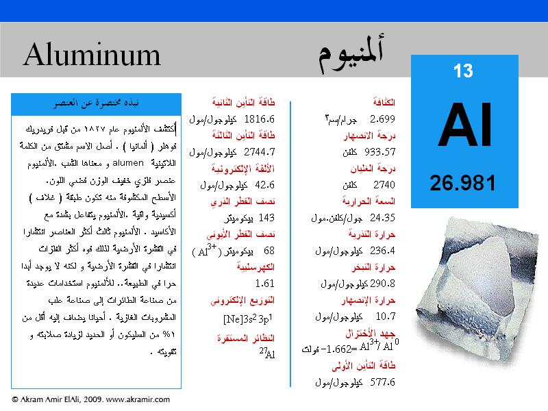 الألومنيوم