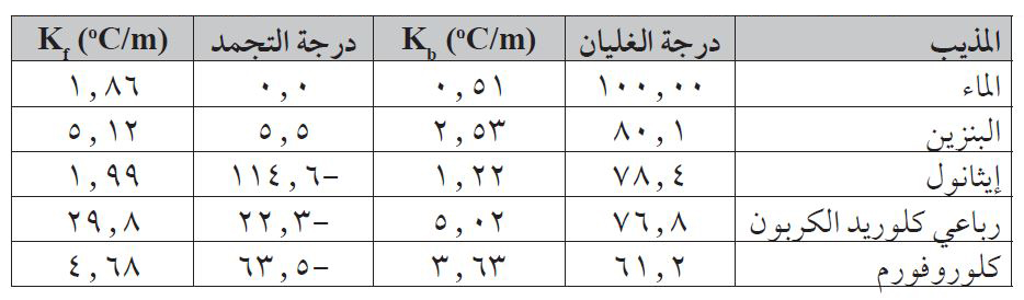 الخصائص المترابطة للمحاليل Colligative properties