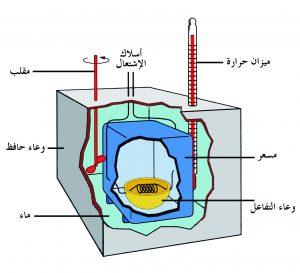 حرارة التفاعل Heat of reaction