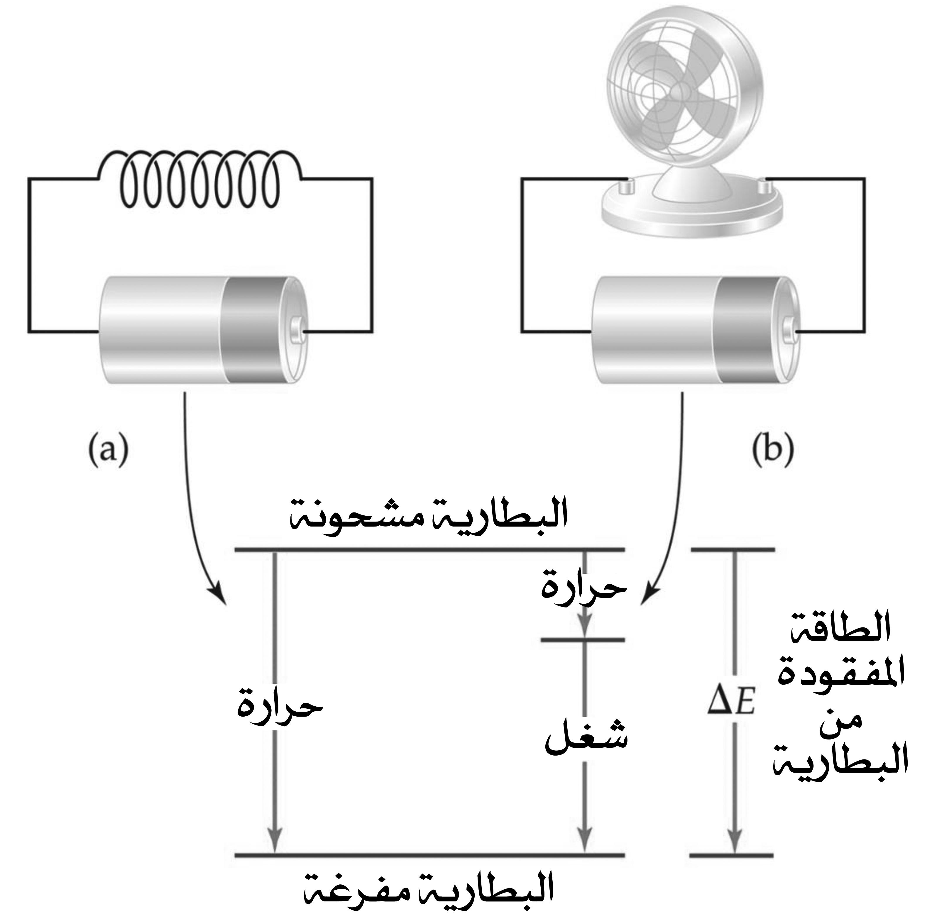 دالة الحالة State Function