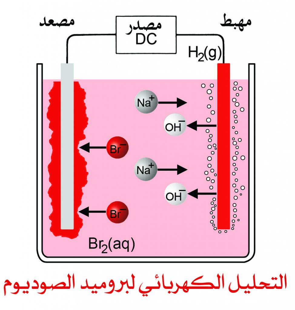 التحليل الكهربائي Electrolysis