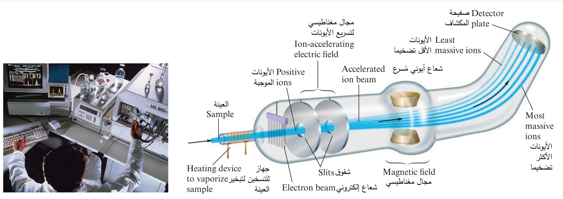 مطياف الكتلة (مقياس طيف الكتلة) Mass Spectrometer- ما هو و كيف يعمل