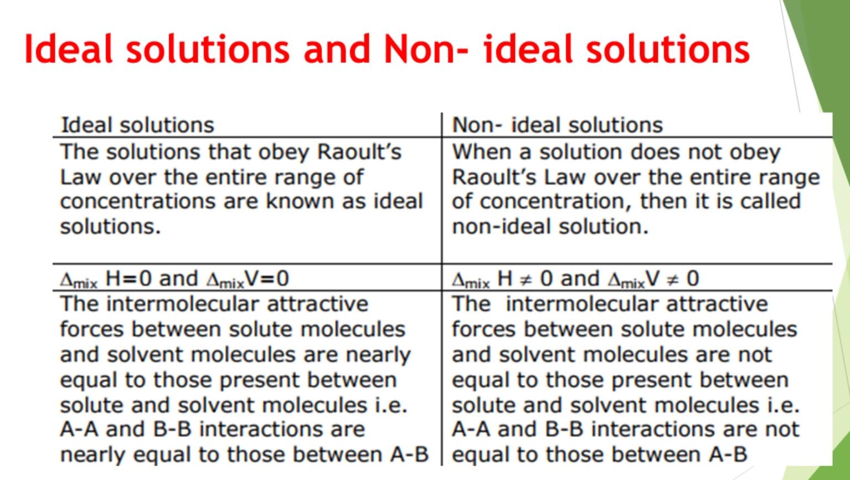 المحلول المثالي Ideal Solution