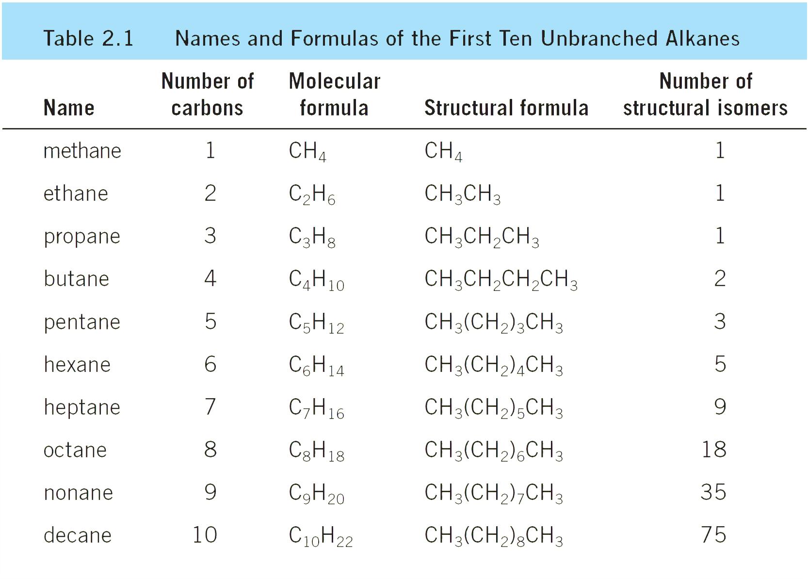 الألكانات و الألكانات الحلقية و التصاوغ الهئية و الهيكلي Alkanes and Cycloalkanes; Conformational and Geometric Isomerism