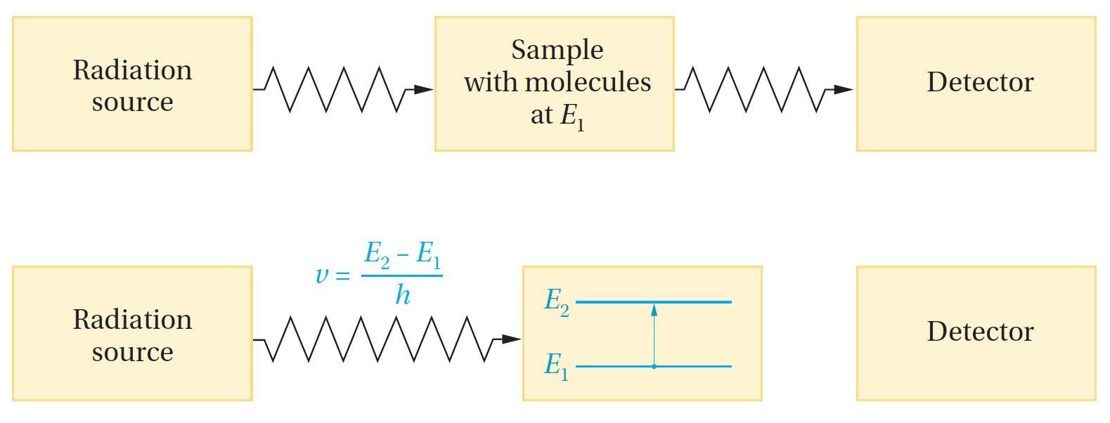 التحليل الطيفي و تحديد البنية الكيميائية - مطيافية الرنين النووي المغناطيسي NMR