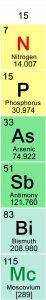 سلايدات بوربوينت powerpoint كيمياء المجموعة الرئيسة – المجموعة الخامسة (الخامسة عشر) – مجموعة النيتروجين