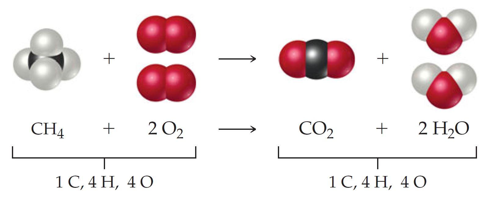أمثلة لعدد من التفاعلات الكيميائية الموزونة