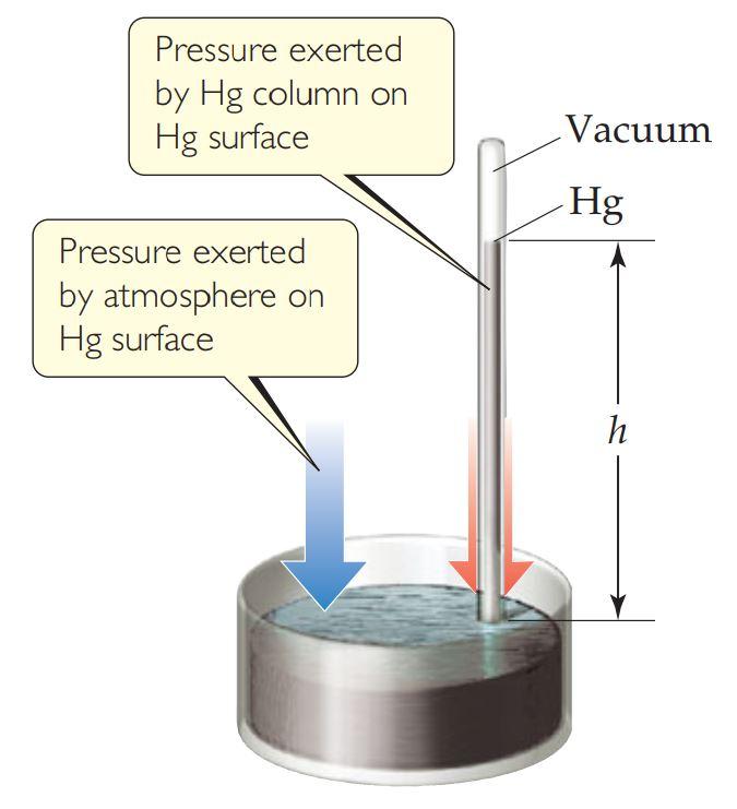 ملخص الفصل العاشر : الغازات: مفهوم الضغط الجوي