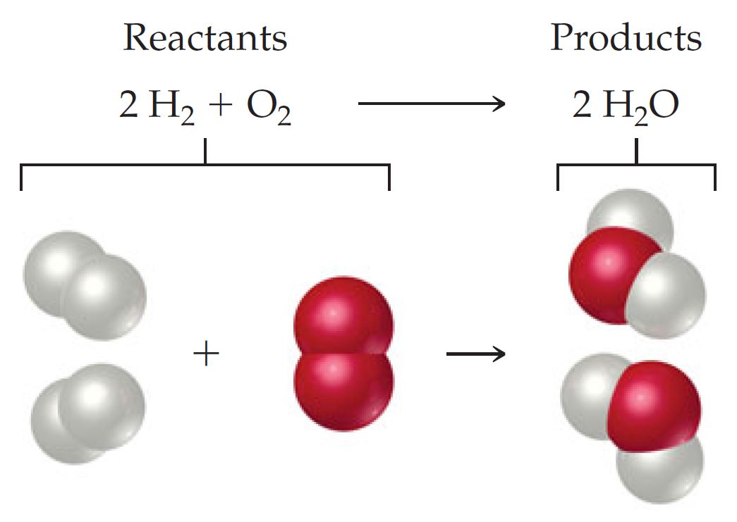 الجزيء: تفاعل جزيء الماء مع جزيء الهيدروجين لتكوين جزيء الماء (مركب الماء)