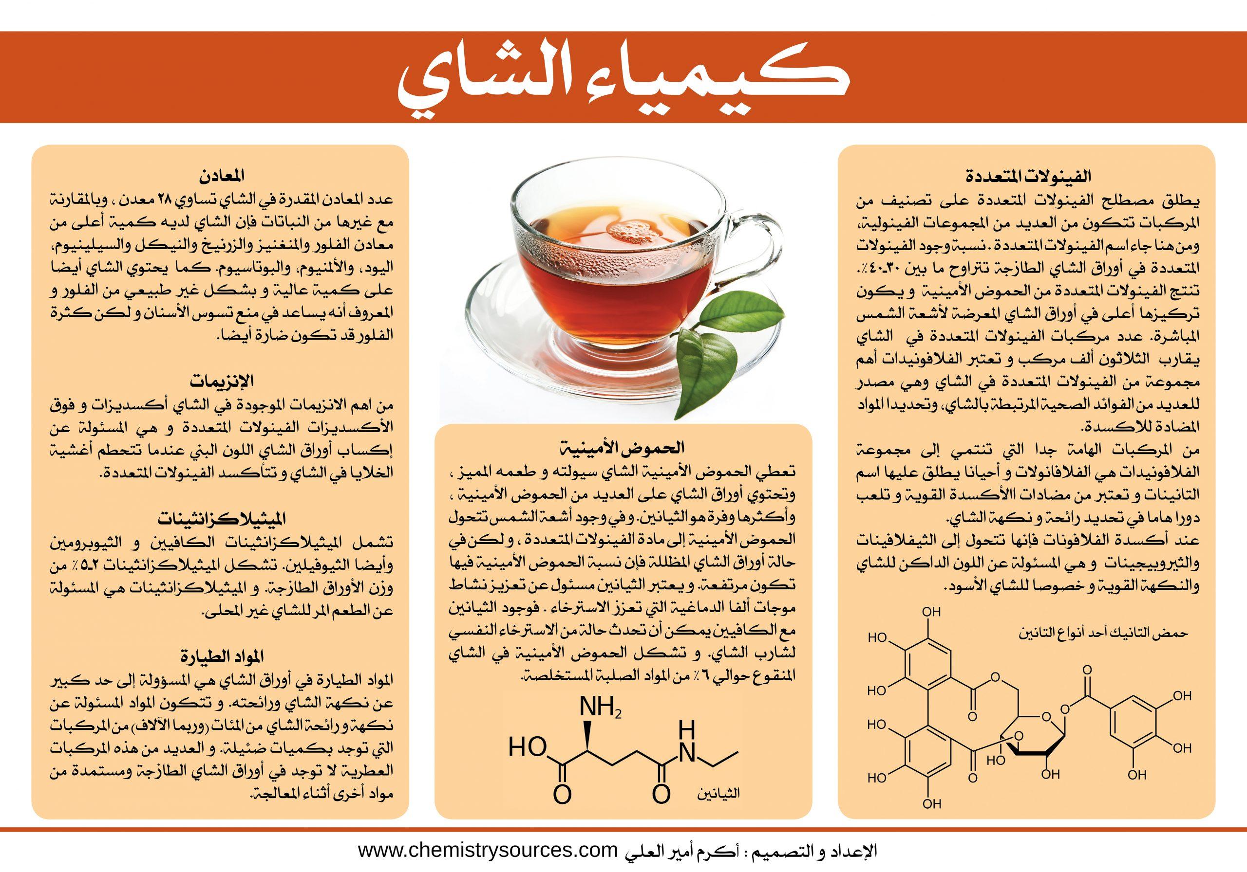 لوحة (بوستر) كيمياء الشاي
