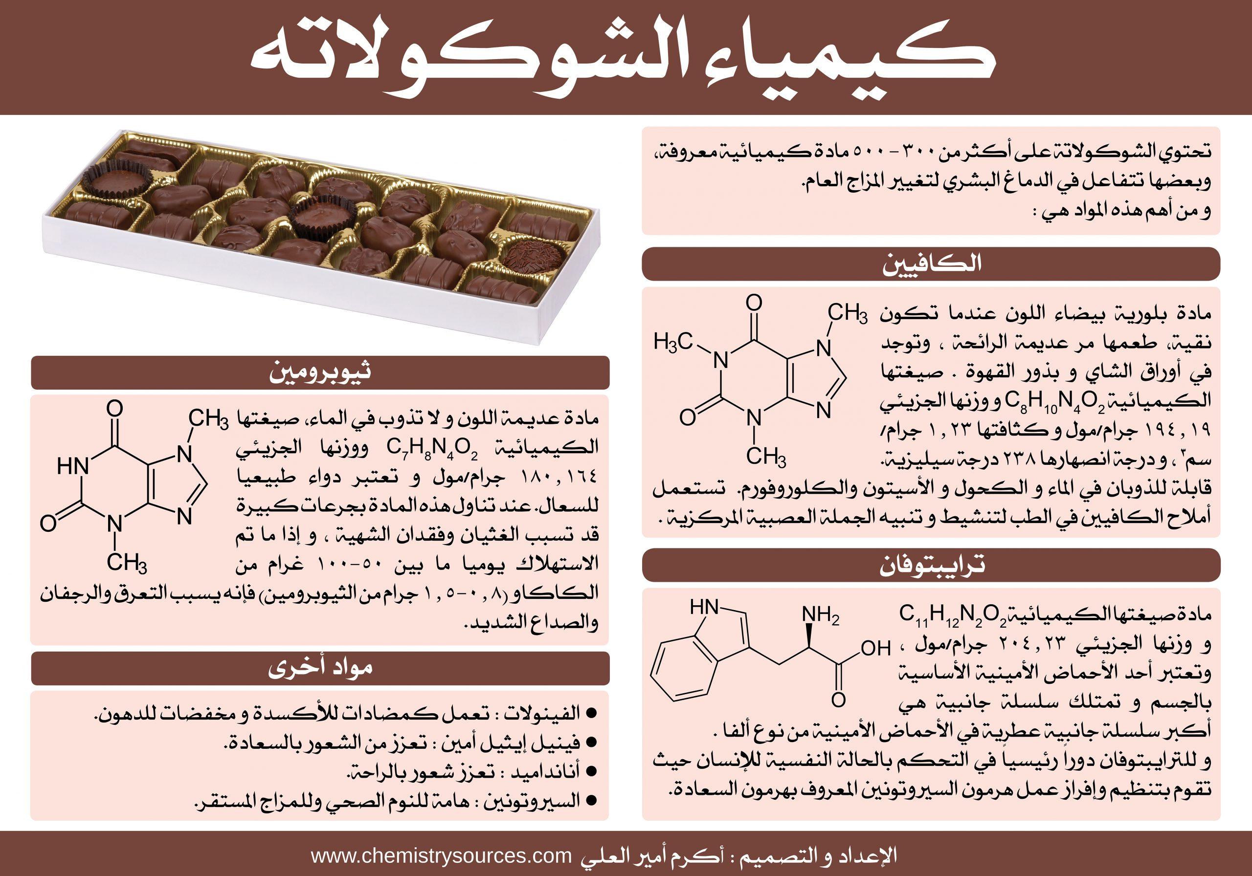 لوحة (بوستر) كيمياء الشوكولاته