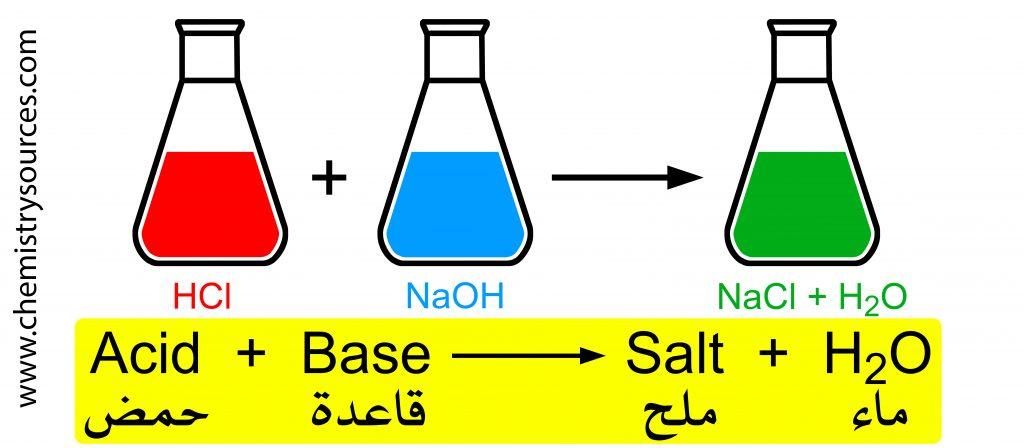 تفاعل التعادل Neutralization Reaction