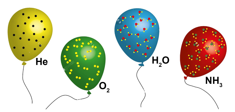 فرضية أفوجادرو Avogadro's Hypothesis
