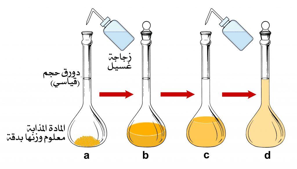 الأسس العلمية لتحضير المحاليل الكيميائية بتركيز المول/لتر